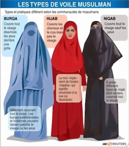 voile-islamique-burqa-hijab-niqab-tchador-reuters